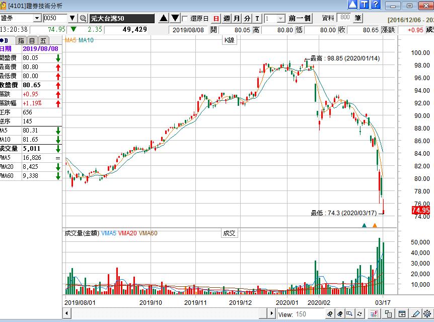 如何買股票-電腦看盤