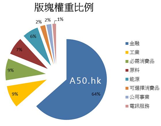 中國A50比重